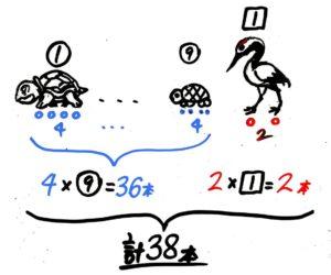 つるかめ算(置き換え法)カメを1匹ツルに置き換えた図
