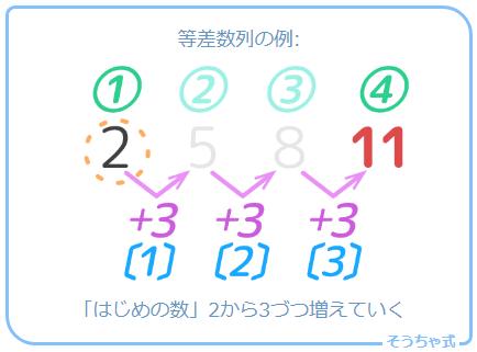 等差数列の例(はじめの数2,公差3)