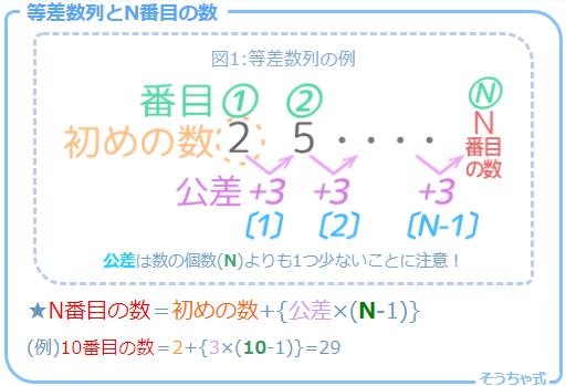 等差数列のN番目の求め方公式
