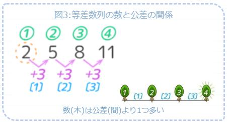 等差数列の数字と公差の関係は、植木算の木と間の数の関係と等しい
