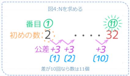 公差の回数に+1して32の番目(N)を求める