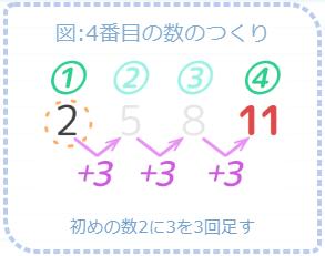 等差数列の数のつくり。4番目の数