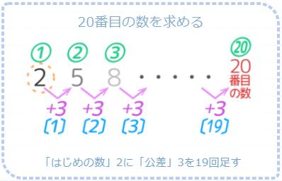 等差数列の20番目の数は、はじめの数に公差を19回足した数