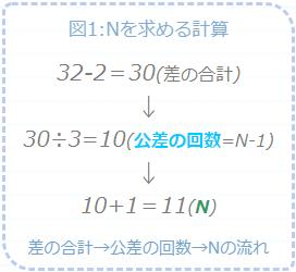 Nを求める計算の流れ図