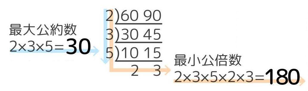 すだれ算による60と90の最大公約数と最小公倍数の求め方