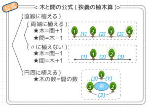 教義の植木算の公式は間の数と木の数の関係を示します