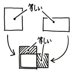平均算の面積図を解く時に使う考え方。等しい面積を重ねると、はみ出た部分の面積は等しい