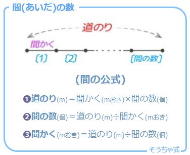 規則性の一分野「植木算」の前提である「間の数」の公式と基本の図解