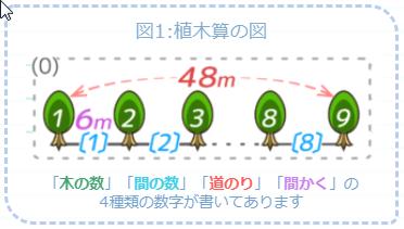 植木算の図の書き方