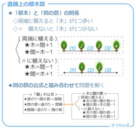 植木算の場合分けの一つ。直線上に植木を植えた場合の木と間の数の関係