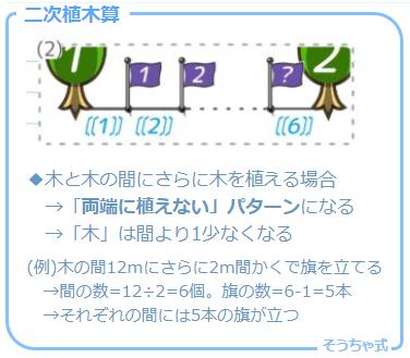植木算の応用問題の一つで木と木の間にさらに木を植える「二次植木算」の考え方
