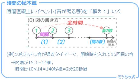 植木算の応用問題の一つで一定の時間間隔でイベントが起きる「時間の植木算」の考え方の図解