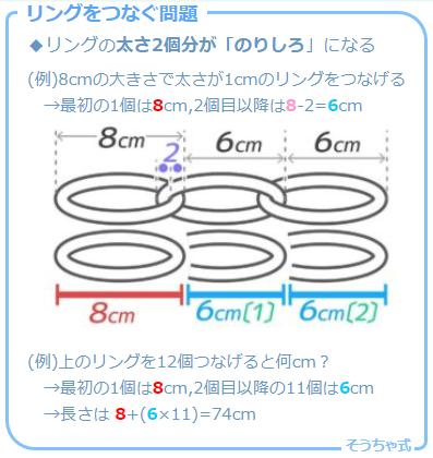 植木算で説明されることも多い「テープをのりしろでつなぐ問題」のバリエーション「リングをつなぐ問題」を等差数列的に考える図解