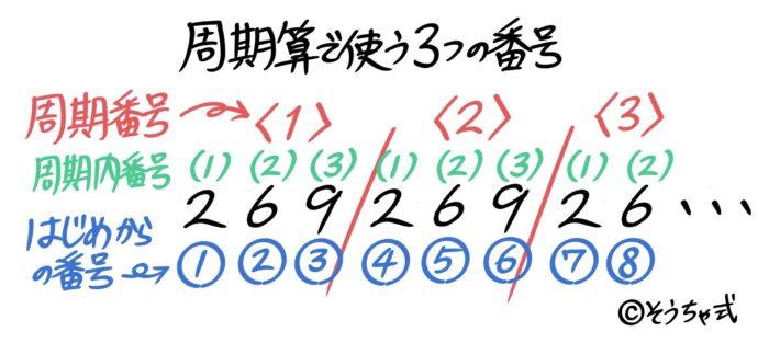 中学受験の周期算で使う3つの番号。周期番号・周期内番号・通し番号